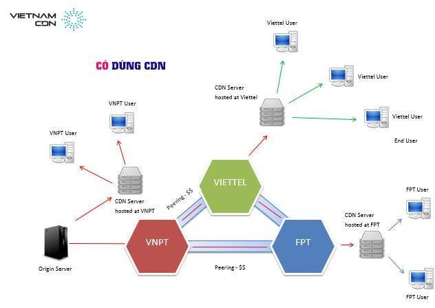 cdn-with