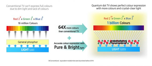 samsung-quantumdot_explained