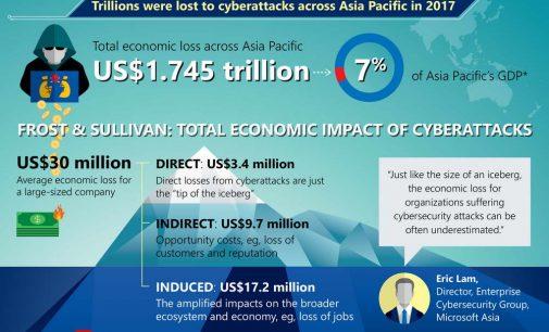 Mối đe dọa an ninh mạng có thể gây tổn thất kinh tế gần 1.750 tỉ USD ở Châu Á – Thái Bình Dương