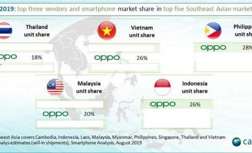 OPPO đang tăng trưởng mạnh mẽ tại thị trường smartphone Đông Nam Á