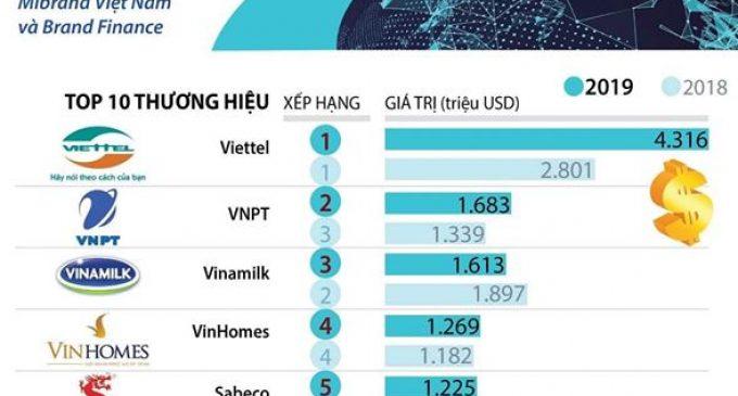 Top 10 thương hiệu giá trị nhất tại Việt Nam 2019