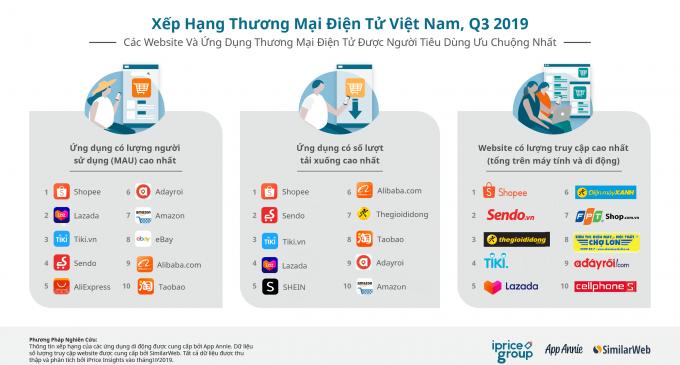 Xếp hạng thương mại điện tử Việt Nam Quý 3-2019: Shopee số 1, Sendo số 2