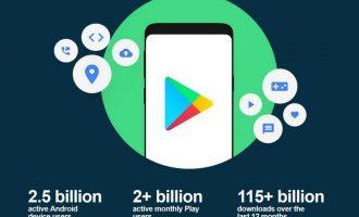 Trong năm 2019 có hơn 115 tỷ lượt download từ Google Play