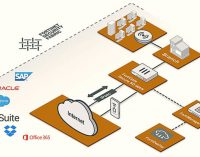 Sự hợp nhất của công nghệ SD-WAN và bảo mật trong năm 2020