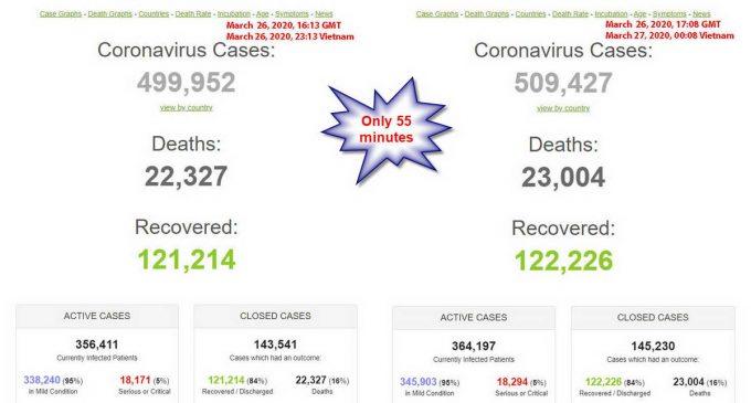 Nửa triệu người nhiễm novel coronavirus