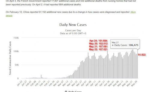 Thêm ngày thứ 5 thế giới có hơn 100.000 người nhiễm novel coronavirus mới một ngày