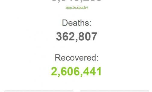 Thế giới ngấp nghé mốc 6 triệu người nhiễm bệnh COVID-19