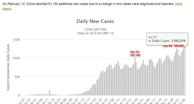 Ngày thứ 2 liên tiếp thế giới có số ca nhiễm virus SARS-CoV-2 mới tăng kỷ lục