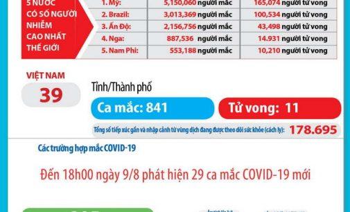 Ngày 9-8-2020, Việt Nam có thêm 31 ca nhiễm SARS-CoV-2 và 1 bệnh nhân COVID-19 tử vong