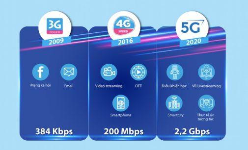 VNPT thử nghiệm thành công mạng VinaPhone 5G phục vụ thương mại