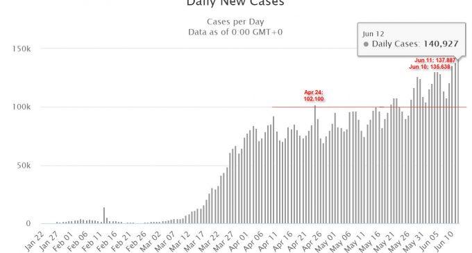Lần đầu tiên thế giới vượt mốc 140.000 người nhiễm virus SARS-CoV-2 mới trong một ngày
