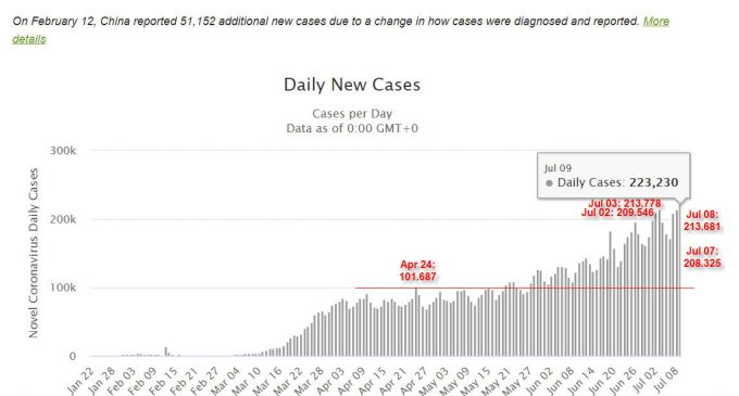 Thế giới có thêm hơn 223.000 ca nhiễm virus conrona mới chỉ trong một ngày 9-7-2020