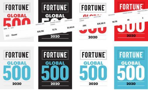Xiaomi năm thứ 2 liên tiếp trong danh sách Fortune Global 500