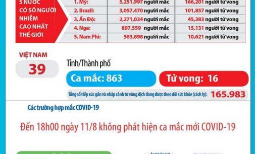 Ngày 11-8-2020, Việt Nam có thêm 16 ca nhiễm SARS-CoV-2 và 1 bệnh nhân COVID-19 qua đời