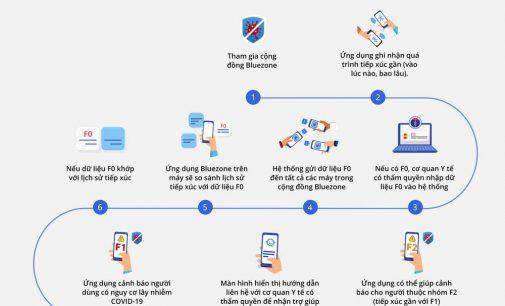 """Ứng dụng Bluezone trước hết phải """"truy cập"""" được lòng tin của người dùng"""
