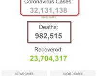 Thế giới đã có hơn 32 triệu người được ghi nhận nhiễm coronavirus SARS-CoV-2