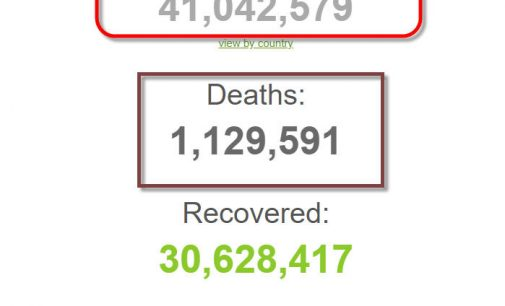 Số bệnh nhân COVID-19 trên thế giới đã vượt mốc 41 triệu người