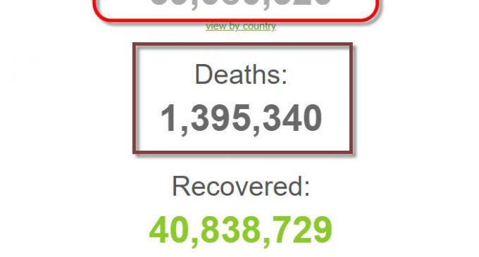 Thế giới có 59 triệu bệnh nhân COVID-19