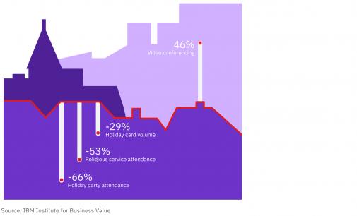 Nghiên cứu của IBM về mùa mua sắm lớn nhất năm 2020 chịu ảnh hưởng của đại dịch COVID-19