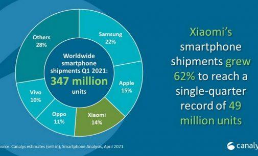 Xiaomi kinh doanh vượt trội trong quý đầu năm 2021 tại Việt Nam