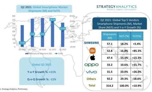 Xiaomi tiếp tục khẳng định là nhà sản xuất smartphone lớn thứ 2 toàn cầu trong quý 2-2021